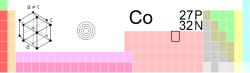 File:Cobalt periodic table.png