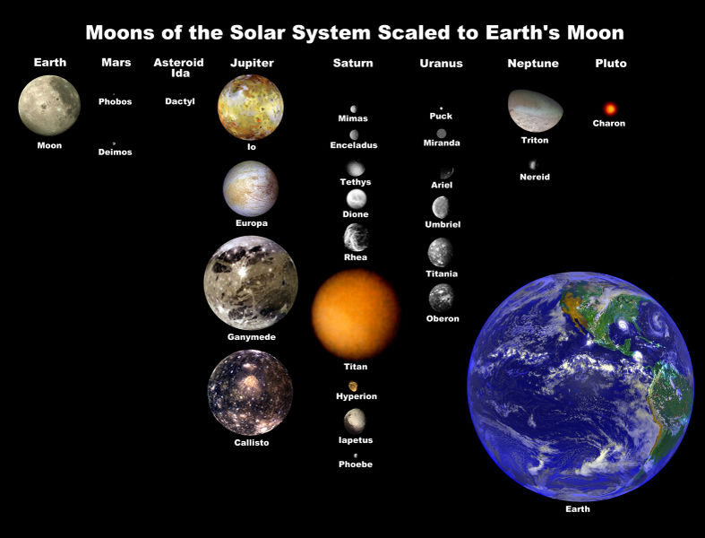 solar system to scale poster - photo #23