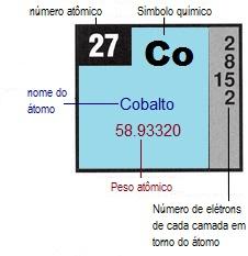 Nombre atmico creacionwiki la enciclopedia de ciencia de creacin un elemento representativo de la tabla peridica que muestra la posicin tpica del nombre atmico smbolo atmico nmero atmico peso atmico y la urtaz Image collections