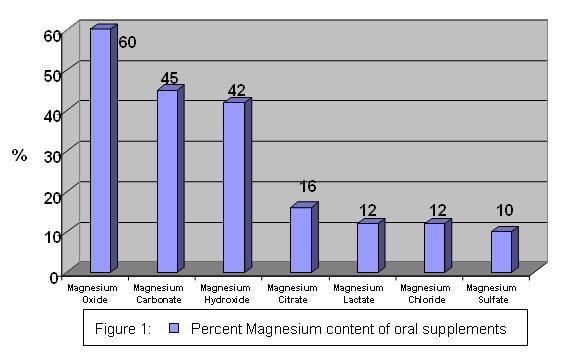 File:Magnesium supplements.jpg