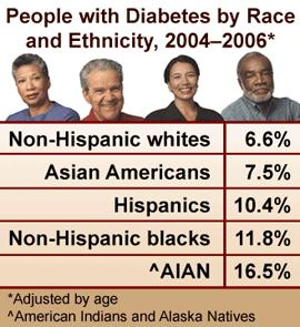 Diabetes ethnicity.JPG