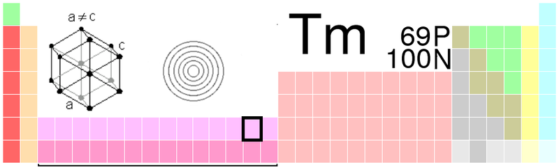 File:Thulium periodic table.png