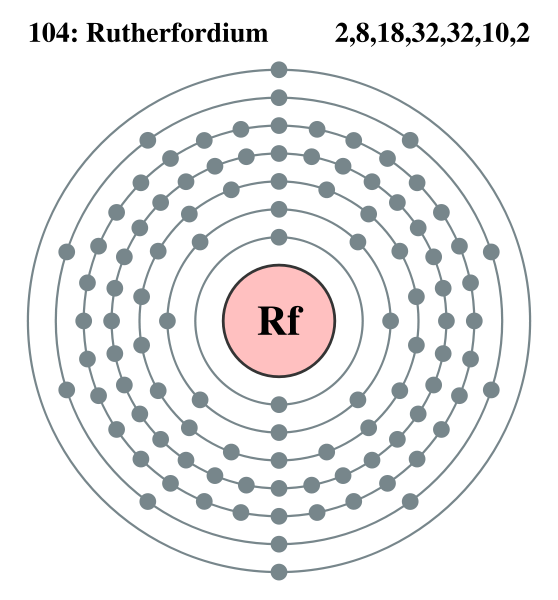 File:Electron shell Rutherfordium.png