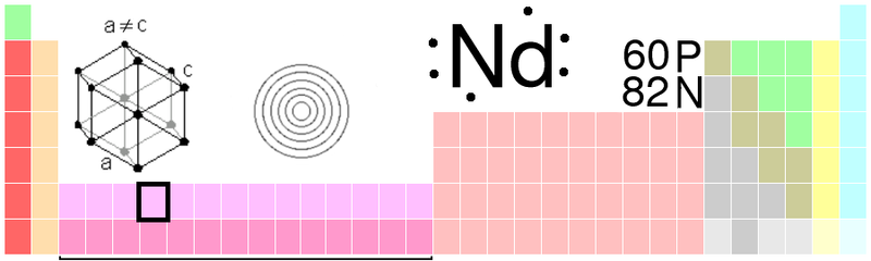 File:Neodymium periodic table.png