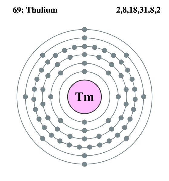 File:Electron shell thulium.png