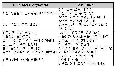 Flood legends korean.jpg