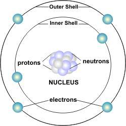 K Electron Configuration Electron - CreationWik...