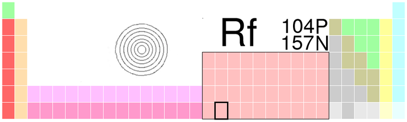 File:Rutherfordium periodic table.png