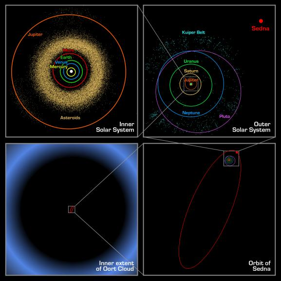 File:Oortcloud Sednaorbit kuiperbelt.jpg