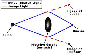 Gravitational lens.PNG