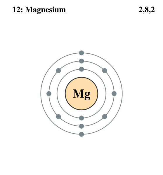 File:Electron shell Magnesium.png