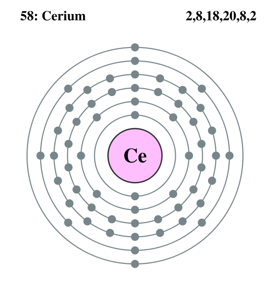 File:Electron shell cerium.png