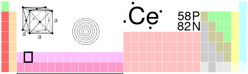 File:Cerium periodic table.png