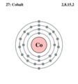Electron shell cobalt.png