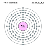 Electron shell ytterbium.png