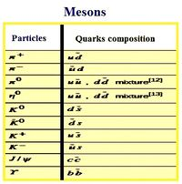 Mesons-Composition.jpg