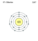 Electron shell Chlorine.png