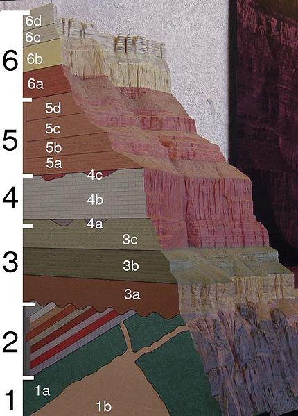 File:Grand Canyon geologic column.jpg