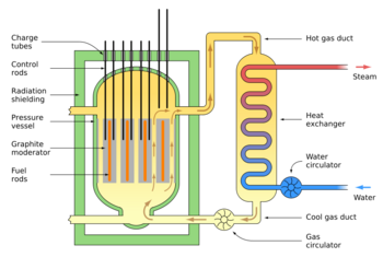 Nuclear chemistry CreationWiki the encyclopedia of
