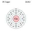 Electron shell copper.png