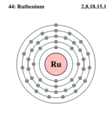 Electron shell ruthenium.png