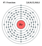 Electron shell Francium.png