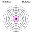 Electron shell terbium.png