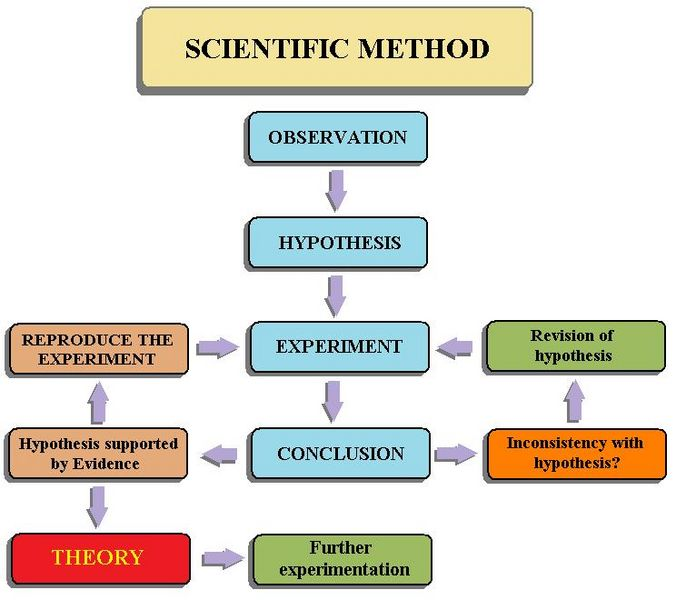 File:ScientificMethodflowchart.jpg