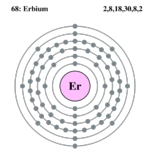 Electron shell erbium.png