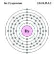 Electron shell dysprosium.png