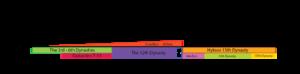 Timeline-Israelite-oppression.png