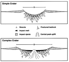 Crater structure.PNG