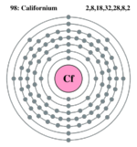 Electron shell californium.png