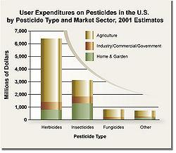 Pesticide usage.jpg