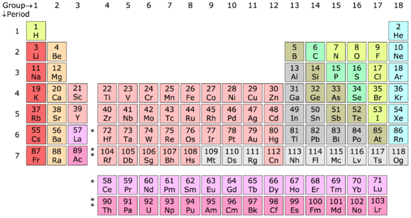 History of the periodic table creationwiki the encyclopedia of periodic table chartg urtaz Image collections