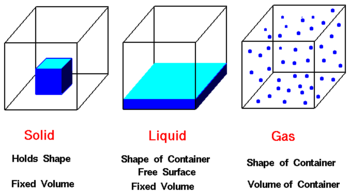Forms Of Matter >> State Of Matter Creationwiki The Encyclopedia Of Creation Science