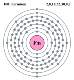 Electron shell fermium.png