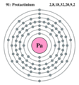Electron shell protactinium.png