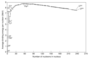 Binding energy curve - common isotopes.png