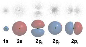 Electron orbitals.jpg