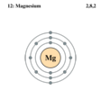 Electron shell Magnesium.png
