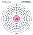 Electron shell curium.png