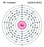 Actinium - CreationWiki, the encyclopedia of creation science