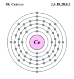 Electron shell cerium.png