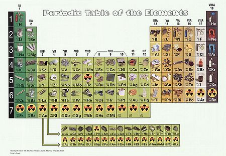 Periodic table of elements.jpg