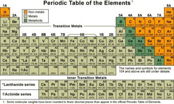 Categoryperiodic table creationwiki the encyclopedia of creation periodictableg urtaz Choice Image