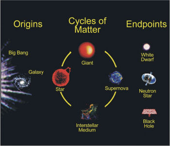 Nasa picture showing cosmology of the universe