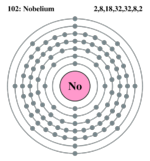 Electron shell nobelium.png