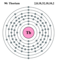 Electron shell thorium.png