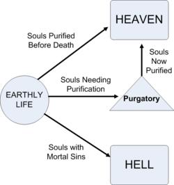 Purgatory - CreationWiki, the encyclopedia of creation science